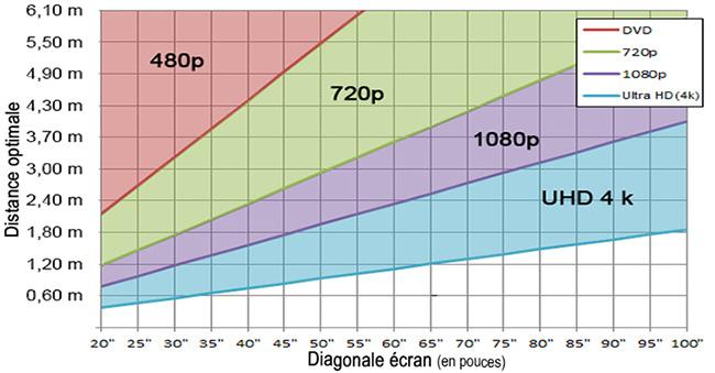 diagonale-ecran